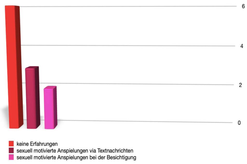 Diagramm mit Erfahrungen von sexueller Belästigung in Hannover
